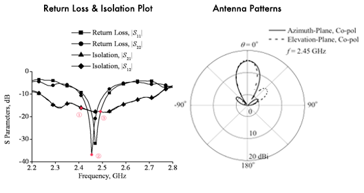 AntennaPattern